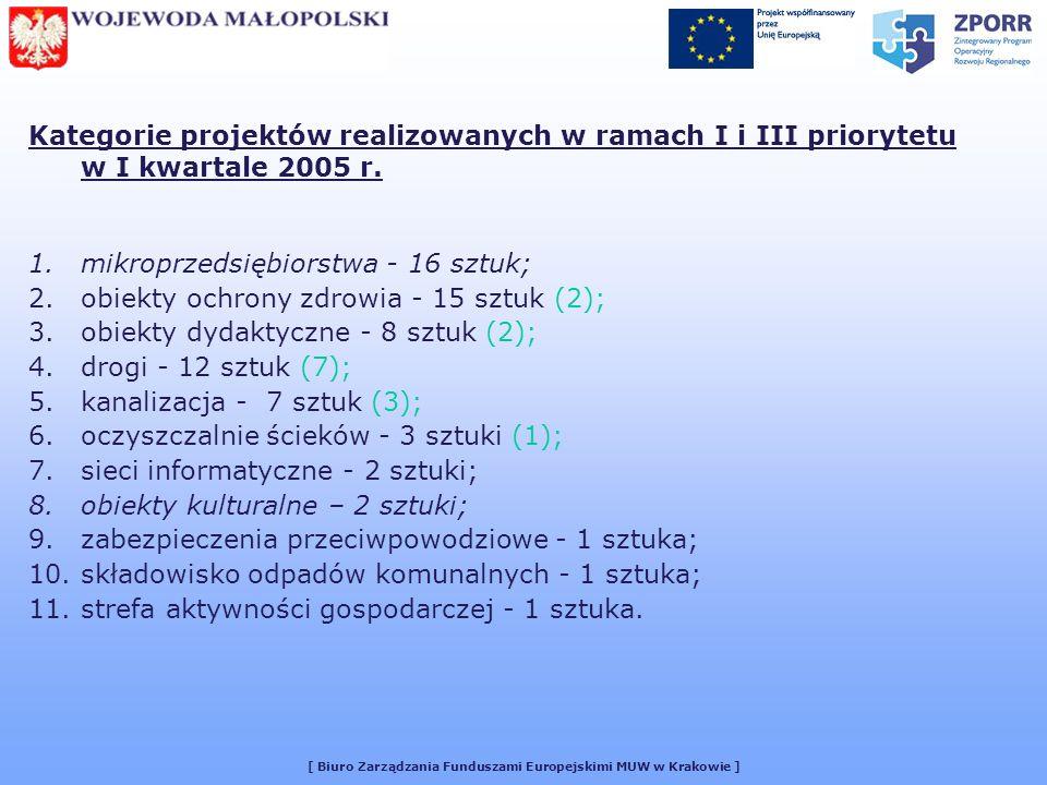 [ Biuro Zarządzania Funduszami Europejskimi MUW w Krakowie ] Kategorie projektów realizowanych w ramach I i III priorytetu w I kwartale 2005 r.