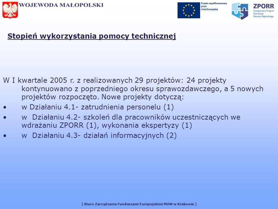 [ Biuro Zarządzania Funduszami Europejskimi MUW w Krakowie ] Stopień wykorzystania pomocy technicznej W I kwartale 2005 r.