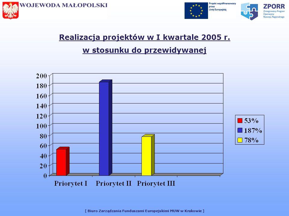 [ Biuro Zarządzania Funduszami Europejskimi MUW w Krakowie ] Realizacja projektów w I kwartale 2005 r.