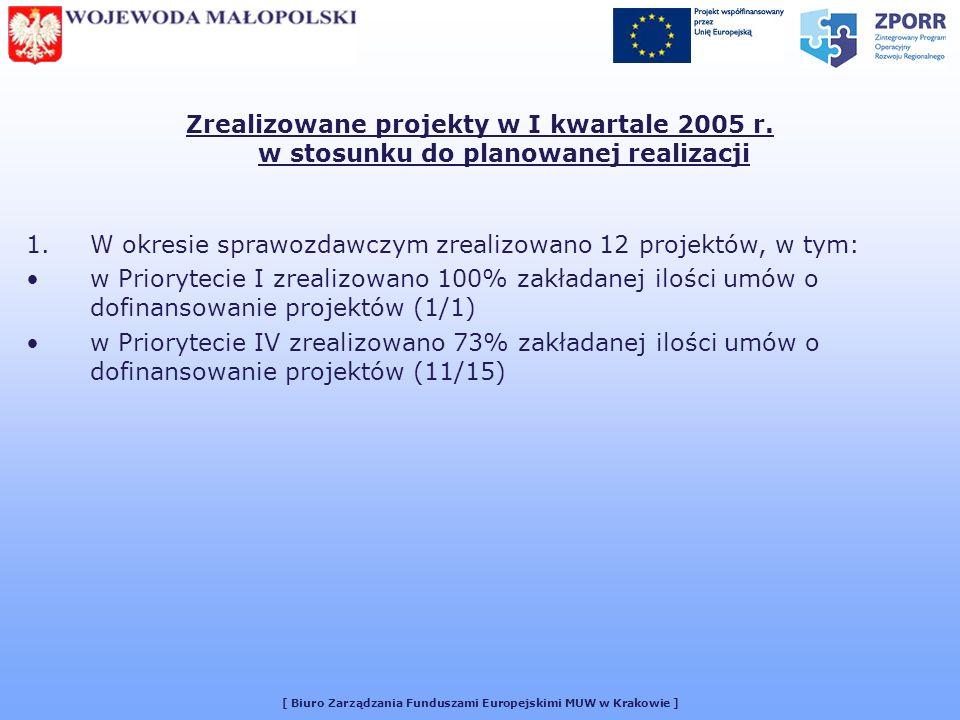 [ Biuro Zarządzania Funduszami Europejskimi MUW w Krakowie ] Zrealizowane projekty w I kwartale 2005 r.