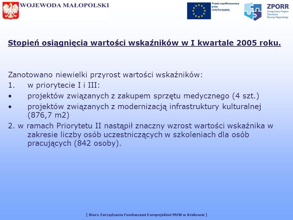 [ Biuro Zarządzania Funduszami Europejskimi MUW w Krakowie ] Stopień osiągnięcia wartości wskaźników w I kwartale 2005 roku.
