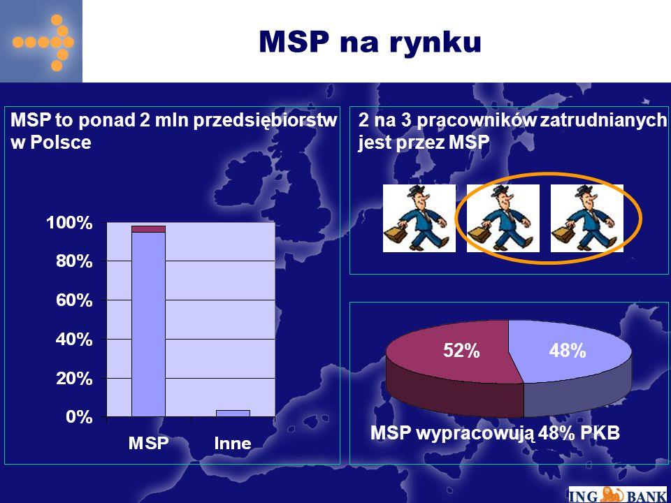 MSP na rynku 2 na 3 pracowników zatrudnianych jest przez MSP MSP to ponad 2 mln przedsiębiorstw w Polsce 48%52% MSP wypracowują 48% PKB