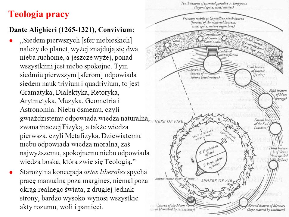 Teologia pracy Dante Alighieri (1265-1321), Convivium: Siedem pierwszych [sfer niebieskich] należy do planet, wyżej znajdują się dwa nieba ruchome, a