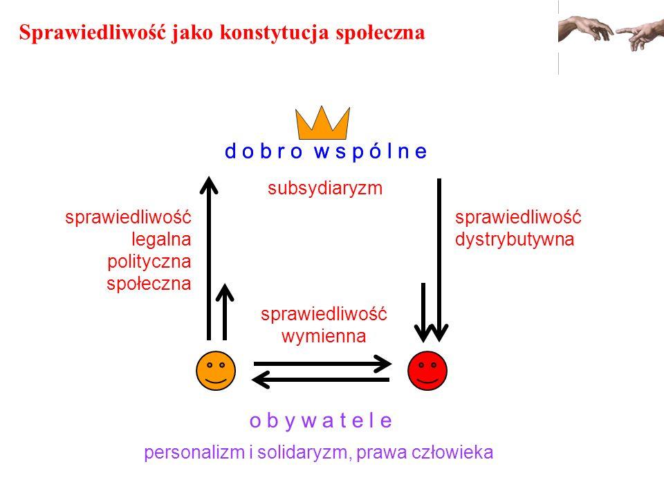 Sprawiedliwość jako konstytucja społeczna sprawiedliwość legalna polityczna społeczna o b y w a t e l e d o b r o w s p ó l n e sprawiedliwość dystryb