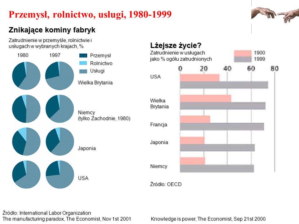 Przemysł, rolnictwo, usługi, 1980-1999 Źródło: International Labor Organization The manufacturing paradox, The Economist, Nov 1st 2001 Znikające komin