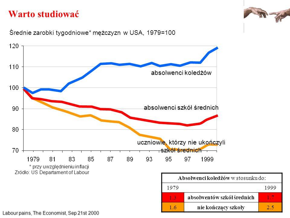 Warto studiować Średnie zarobki tygodniowe* mężczyzn w USA, 1979=100 * przy uwzględnieniu inflacji Zródło: US Departament of Labour absolwenci koledżó