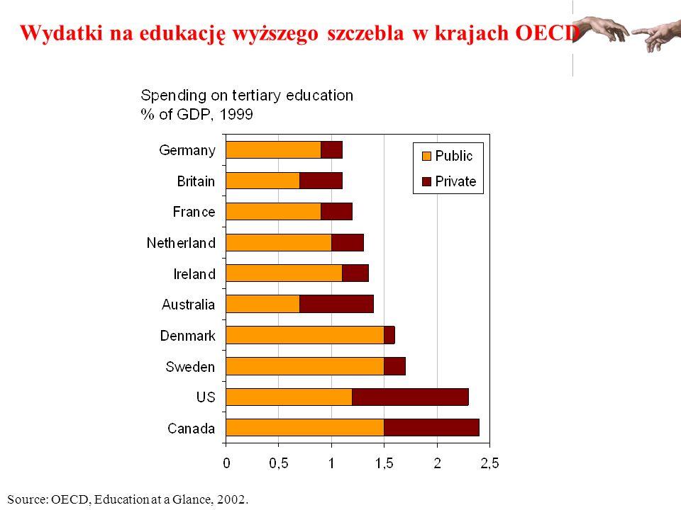 Source: OECD, Education at a Glance, 2002. Wydatki na edukację wyższego szczebla w krajach OECD