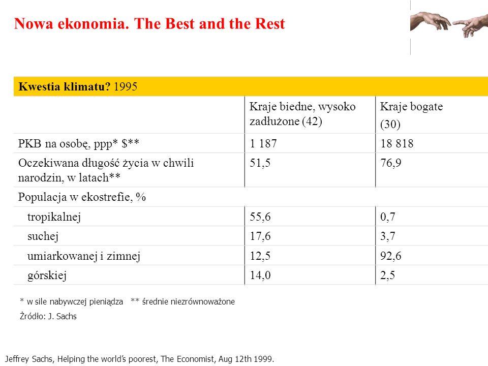 Nowa ekonomia. The Best and the Rest Jeffrey Sachs, Helping the worlds poorest, The Economist, Aug 12th 1999. Kwestia klimatu? 1995 Kraje biedne, wyso