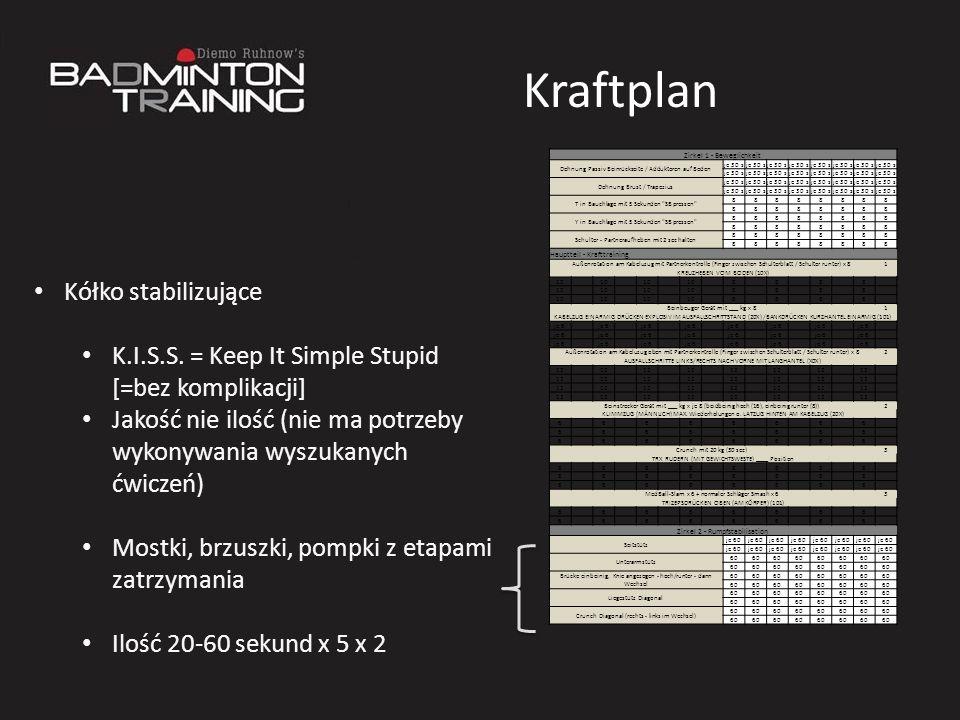 Kraftplan Zirkel 1 - Beweglichkeit Dehnung Passiv Beinrückseite / Adduktoren auf Boden je 30 s Dehnung Brust / Trapezius je 30 s T in Bauchlage mit 5