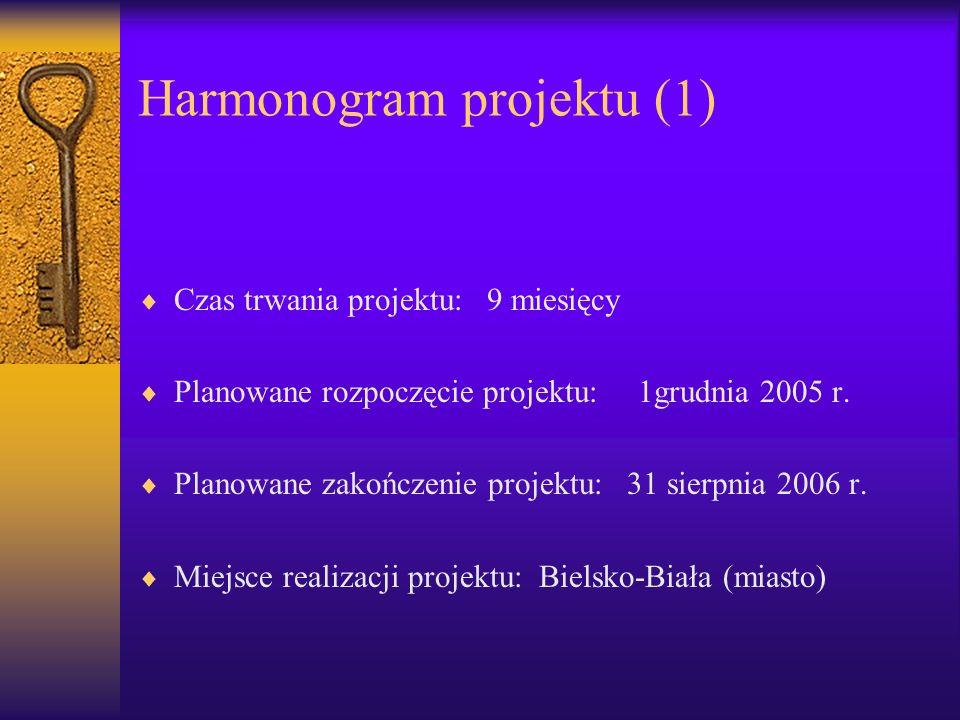 Harmonogram projektu (1) Czas trwania projektu: 9 miesięcy Planowane rozpoczęcie projektu: 1grudnia 2005 r. Planowane zakończenie projektu: 31 sierpni
