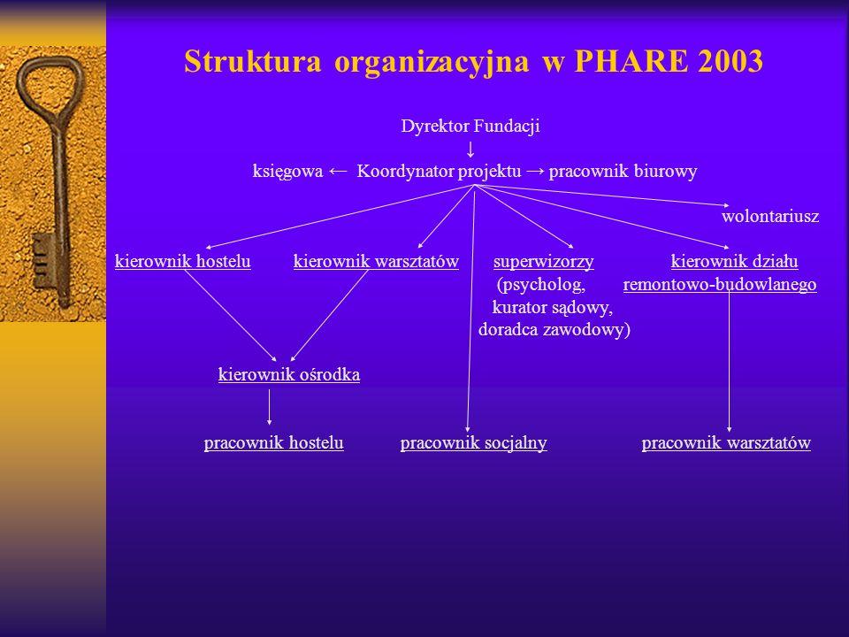 Struktura organizacyjna w PHARE 2003 Dyrektor Fundacji księgowa Koordynator projektu pracownik biurowy wolontariusz kierownik hostelu kierownik warszt