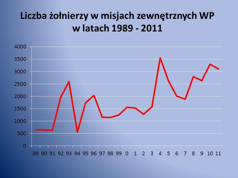 Liczebność operacji pokojowych i stabilizacyjnych w latach 1989 - 2011