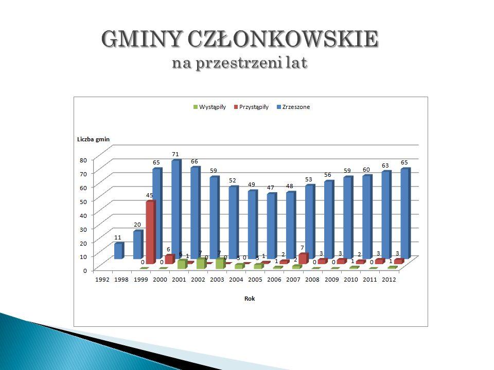 Kolorem oznaczono gminy członkowskie stan na dzień 23.11.2012