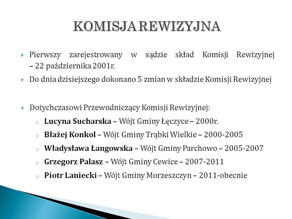 Pierwszy zarejestrowany w sądzie skład Komisji Rewizyjnej – 22 października 2001r. Do dnia dzisiejszego dokonano 5 zmian w składzie Komisji Rewizyjnej