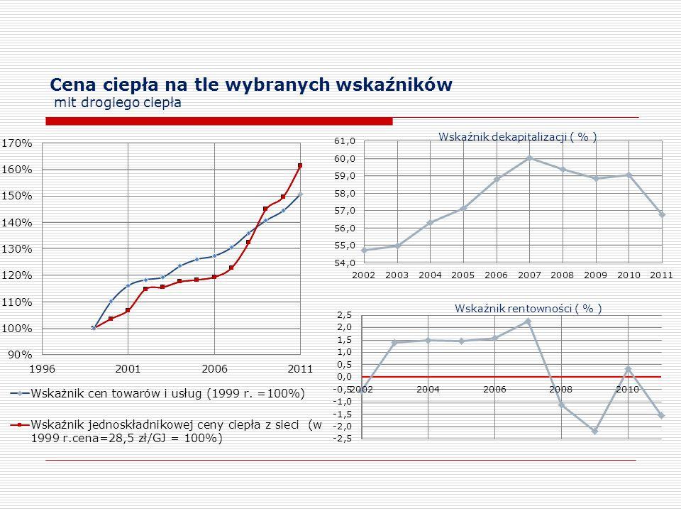 Cena ciepła na tle wybranych wskaźników mit drogiego ciepła Wskaźnik dekapitalizacji ( % ) Wskaźnik rentowności ( % )
