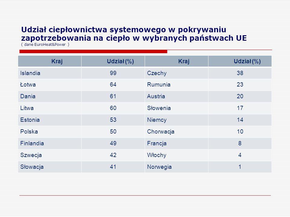 Udział ciepłownictwa systemowego w pokrywaniu zapotrzebowania na ciepło w wybranych państwach UE ( dane EuroHeat&Power ) KrajUdział (%)KrajUdział (%) Islandia99Czechy38 Łotwa64Rumunia23 Dania61Austria20 Litwa60Słowenia17 Estonia53Niemcy14 Polska50Chorwacja10 Finlandia49Francja8 Szwecja42Włochy4 Słowacja41Norwegia1