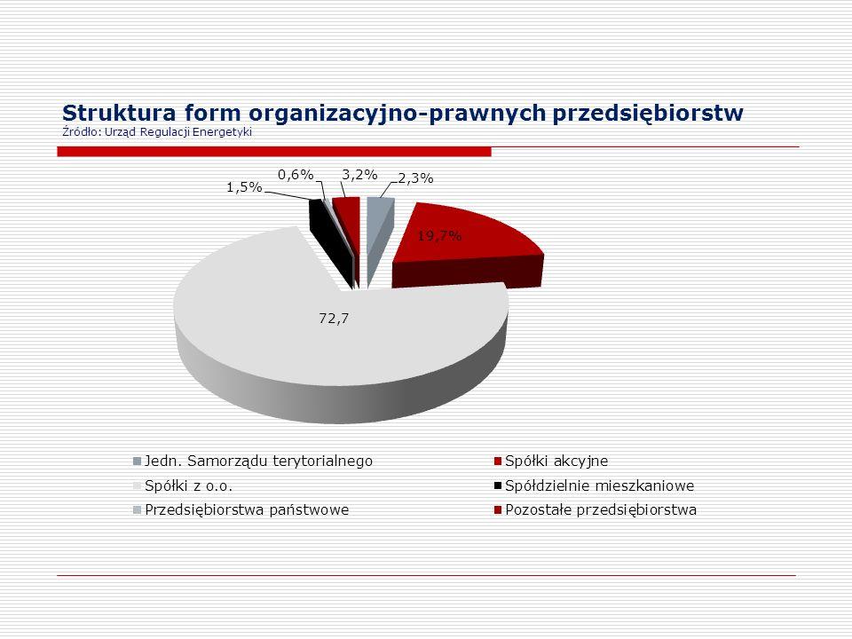 Struktura form organizacyjno-prawnych przedsiębiorstw Źródło: Urząd Regulacji Energetyki