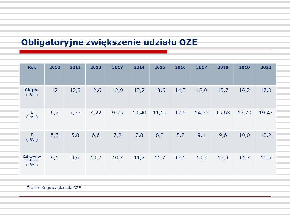 Obligatoryjne zwiększenie udziału OZE Rok20102011201220132014201520162017201820192020 Ciepło ( % ) 1212,312,612,913,213,614,315,015,716,217,0 E ( % )