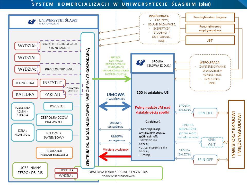 Komentarz do schematu: 1.W Uniwersytecie Śląskim funkcjonuje jednostka administracji centralnej - Centrum ds.