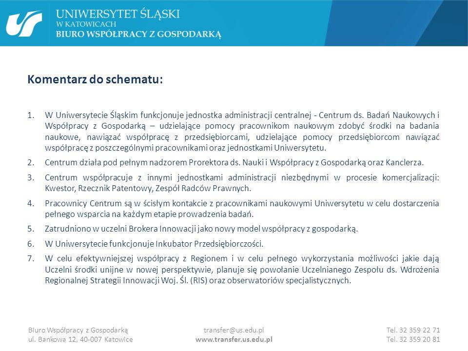 Komentarz do schematu cd.: 8.Powołana zostanie spółka celowa Uniwersytetu Śląskiego, której 100% udziałów należeć będzie do Uniwersytetu Śląskiego, a co za tym idzie będzie pod pełnym nadzorem JM Rektora.