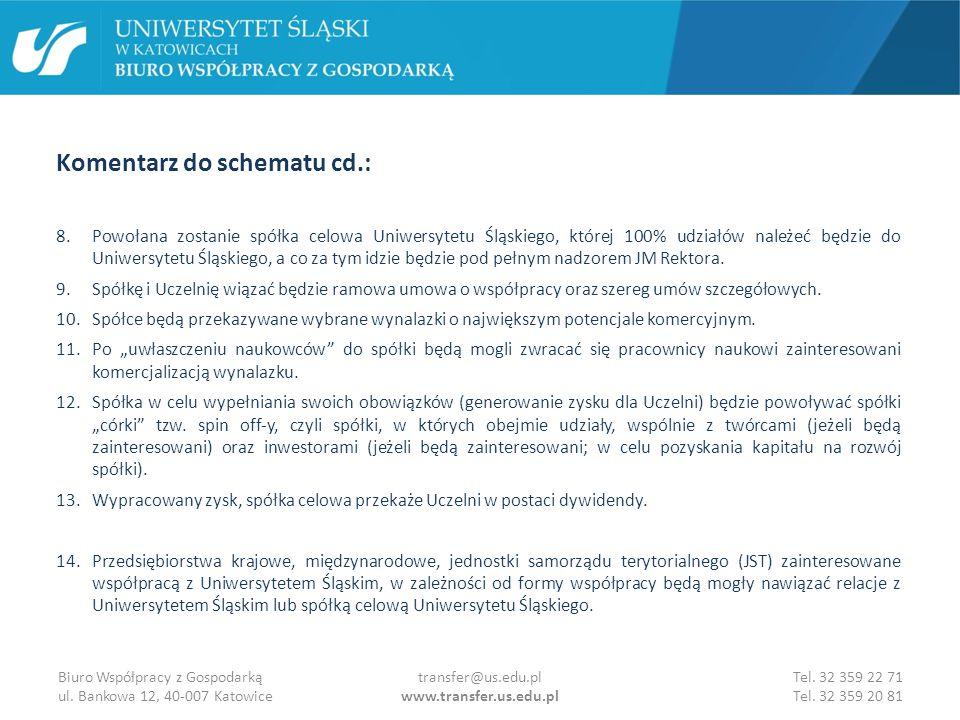 Działania podjęte w roku 2013 w celu zbudowania modelu komercjalizacji w UŚ (wybrane): 1.Pozyskanie do zespołu pracowników BWG osób z doświadczeniem biznesowym (w ramach projektów).