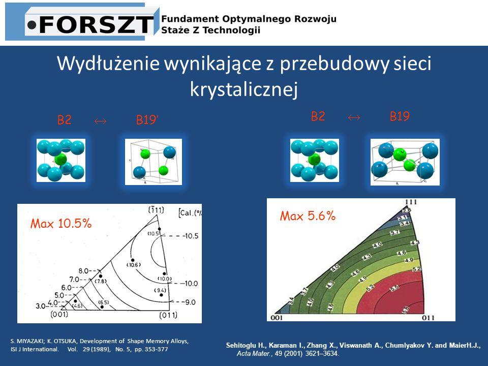 Wydłużenie wynikające z przebudowy sieci krystalicznej B2 B19 S. MIYAZAKI; K. OTSUKA, Development of Shape Memory Alloys, ISI J International. Vol. 29