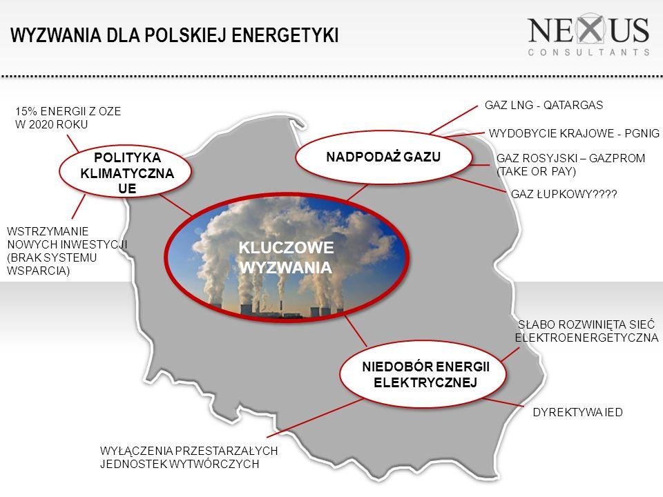 NADPODAŻ GAZU WYDOBYCIE KRAJOWE - PGNIG GAZ LNG - QATARGAS POLITYKA KLIMATYCZNA UE WSTRZYMANIE NOWYCH INWESTYCJI (BRAK SYSTEMU WSPARCIA) NIEDOBÓR ENERGII ELEKTRYCZNEJ WYŁĄCZENIA PRZESTARZAŁYCH JEDNOSTEK WYTWÓRCZYCH DYREKTYWA IED GAZ ROSYJSKI – GAZPROM (TAKE OR PAY) WYZWANIA DLA POLSKIEJ ENERGETYKI KLUCZOWE WYZWANIA SŁABO ROZWINIĘTA SIEĆ ELEKTROENERGETYCZNA 15% ENERGII Z OZE W 2020 ROKU GAZ ŁUPKOWY
