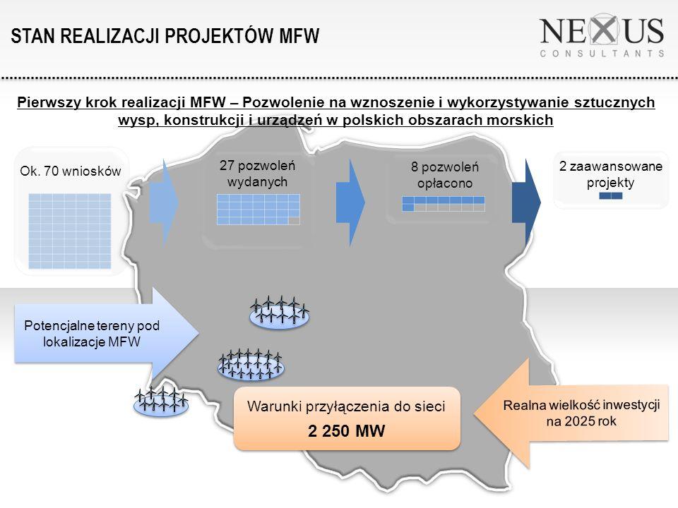 Warunki przyłączenia do sieci 2 250 MW Warunki przyłączenia do sieci 2 250 MW Realna wielkość inwestycji na 2025 rok Ok.