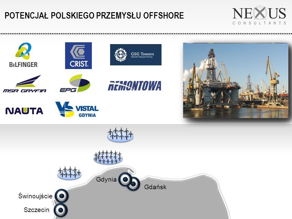 Mniejsze porty morskie – lokalizacje zaplecza serwisowego (etap eksploatacji) POTENCJALNE LOKALIZACJE ZAPLECZA LOGISTYCZNEGO Główne porty morskie – lokalizacje zaplecza logistycznego budowy morskich farm wiatrowych Świnoujście Szczecin Gdańsk Gdynia