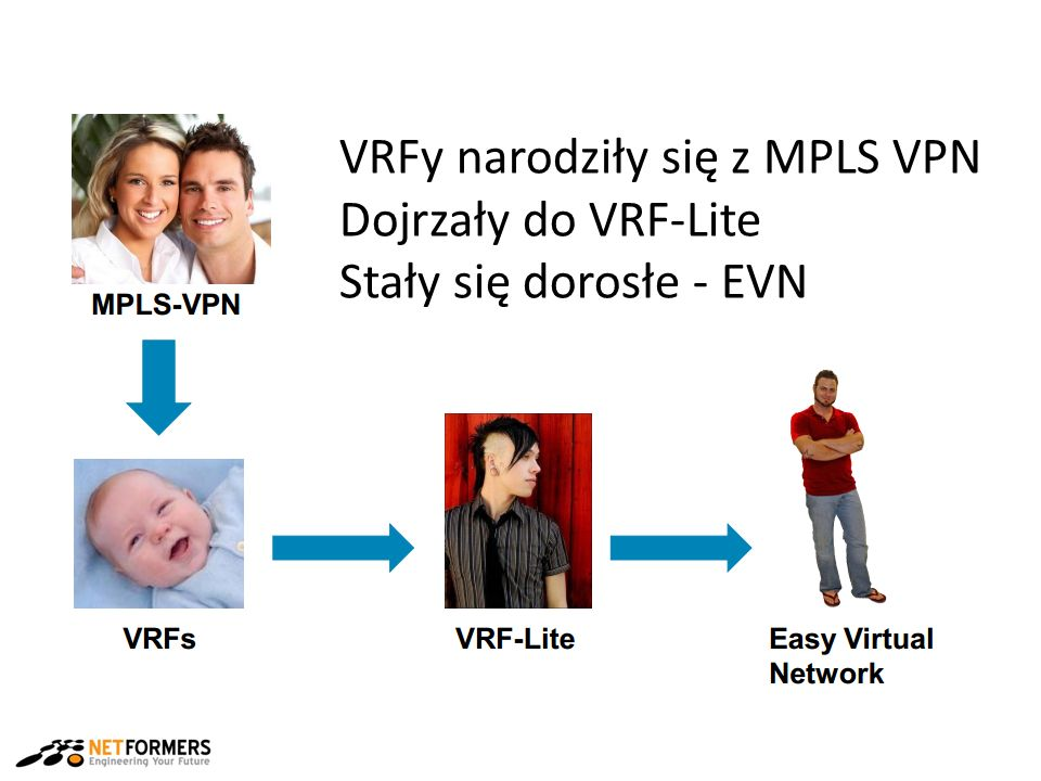 VRFy narodziły się z MPLS VPN Dojrzały do VRF-Lite Stały się dorosłe - EVN