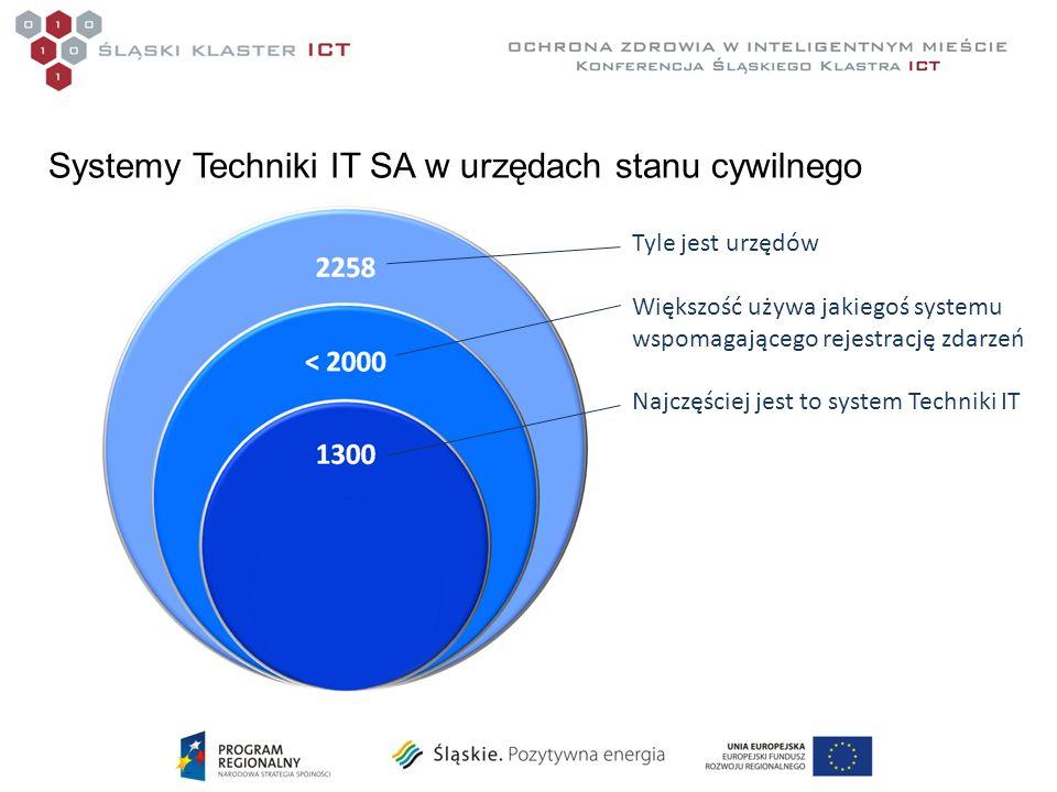 Tyle jest urzędów Większość używa jakiegoś systemu wspomagającego rejestrację zdarzeń Najczęściej jest to system Techniki IT Systemy Techniki IT SA w urzędach stanu cywilnego