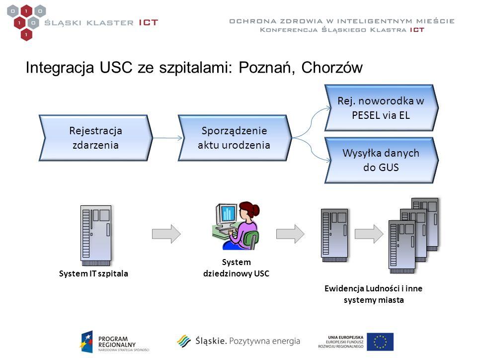 Integracja USC ze szpitalami: Poznań, Chorzów Rejestracja zdarzenia Sporządzenie aktu urodzenia Rej.