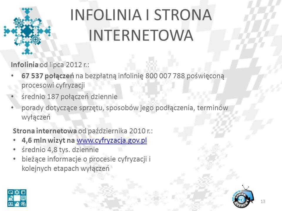 Infolinia od lipca 2012 r.: 67 537 połączeń na bezpłatną infolinię 800 007 788 poświęconą procesowi cyfryzacji średnio 187 połączeń dziennie porady dotyczące sprzętu, sposobów jego podłączenia, terminów wyłączeń 13 INFOLINIA I STRONA INTERNETOWA Strona internetowa od października 2010 r.: 4,6 mln wizyt na www.cyfryzacja.gov.plwww.cyfryzacja.gov.pl średnio 4,8 tys.