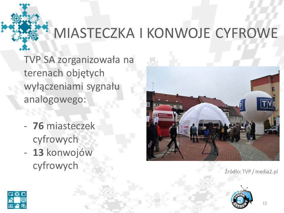 MIASTECZKA I KONWOJE CYFROWE 15 TVP SA zorganizowała na terenach objętych wyłączeniami sygnału analogowego: -76 miasteczek cyfrowych -13 konwojów cyfrowych Źródło: TVP / media2.pl