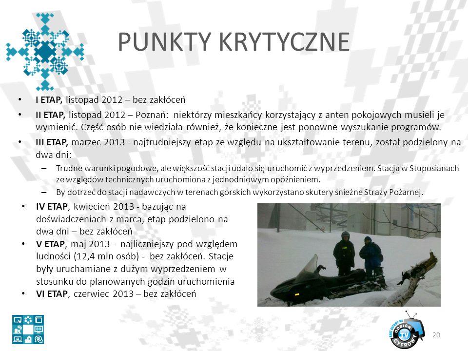 I ETAP, listopad 2012 – bez zakłóceń II ETAP, listopad 2012 – Poznań: niektórzy mieszkańcy korzystający z anten pokojowych musieli je wymienić.