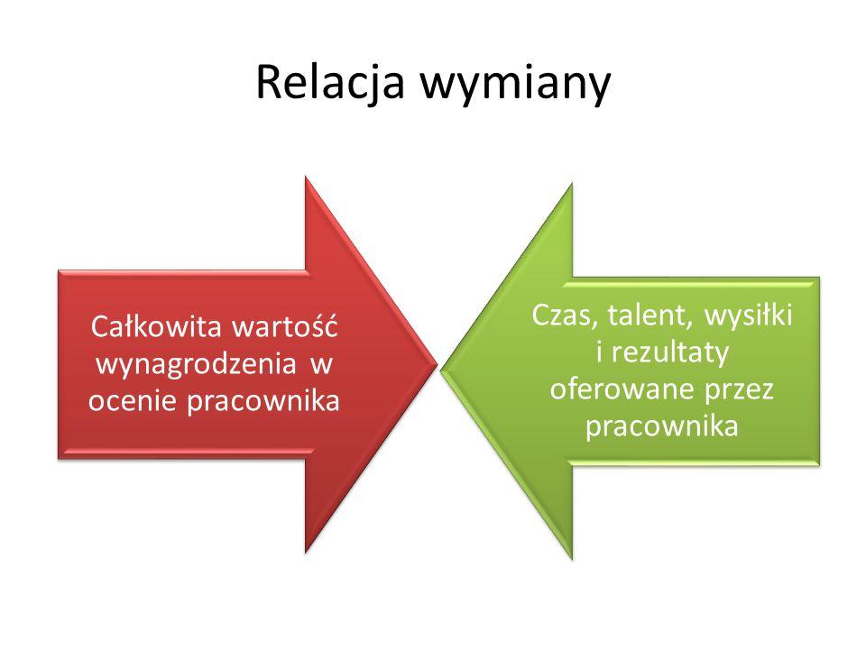 Relacja wymiany Całkowita wartość wynagrodzenia w ocenie pracownika Czas, talent, wysiłki i rezultaty oferowane przez pracownika