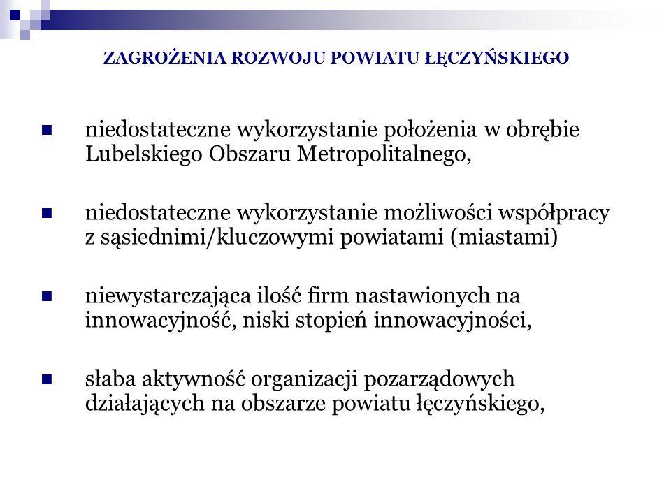 ZAGROŻENIA ROZWOJU POWIATU ŁĘCZYŃSKIEGO niedostateczne wykorzystanie położenia w obrębie Lubelskiego Obszaru Metropolitalnego, niedostateczne wykorzystanie możliwości współpracy z sąsiednimi/kluczowymi powiatami (miastami) niewystarczająca ilość firm nastawionych na innowacyjność, niski stopień innowacyjności, słaba aktywność organizacji pozarządowych działających na obszarze powiatu łęczyńskiego,