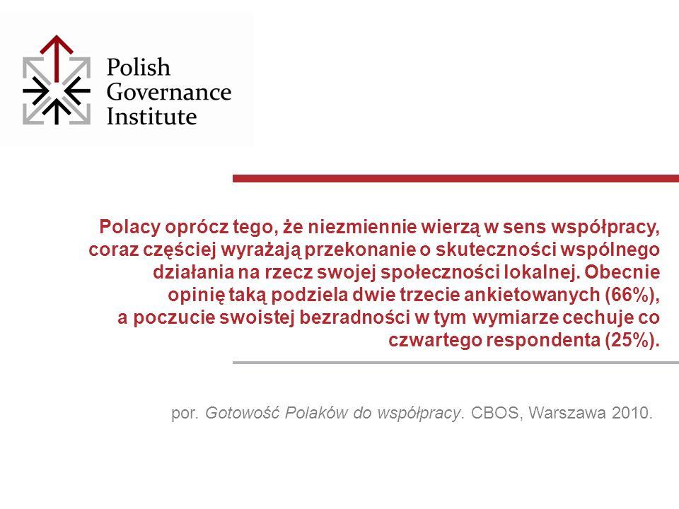 Polacy oprócz tego, że niezmiennie wierzą w sens współpracy, coraz częściej wyrażają przekonanie o skuteczności wspólnego działania na rzecz swojej społeczności lokalnej.