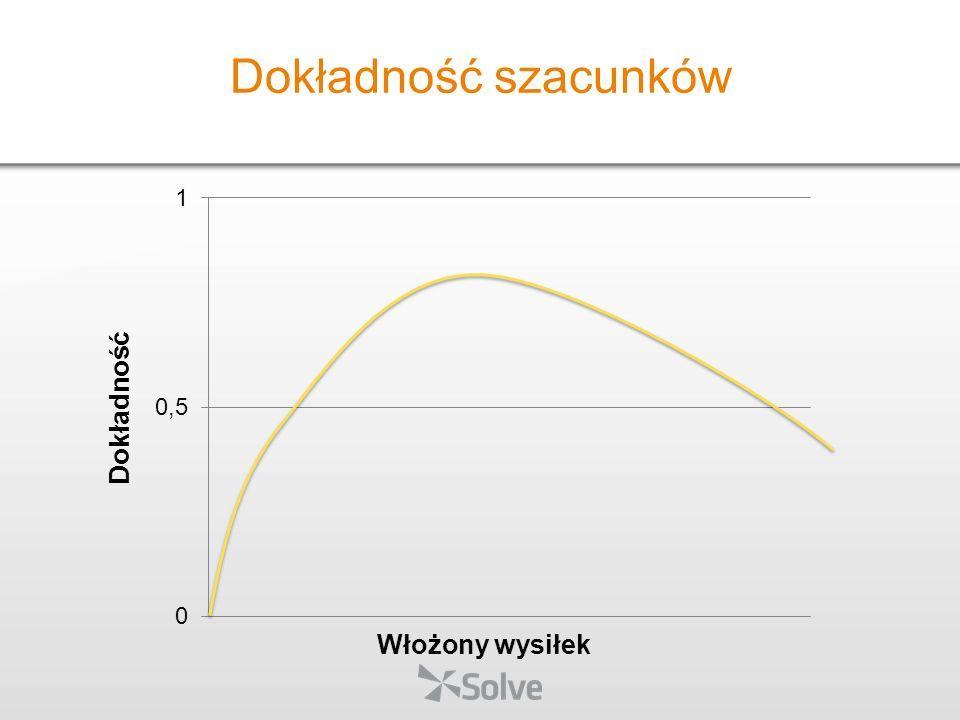 Intuicja i wiedza eksperta Jedna z wyższych dokładności (jeśli mamy eksperta) Przez analogię Łatwiej się szacuje w porównaniu do czegoś Przez podział Techniki estymacji
