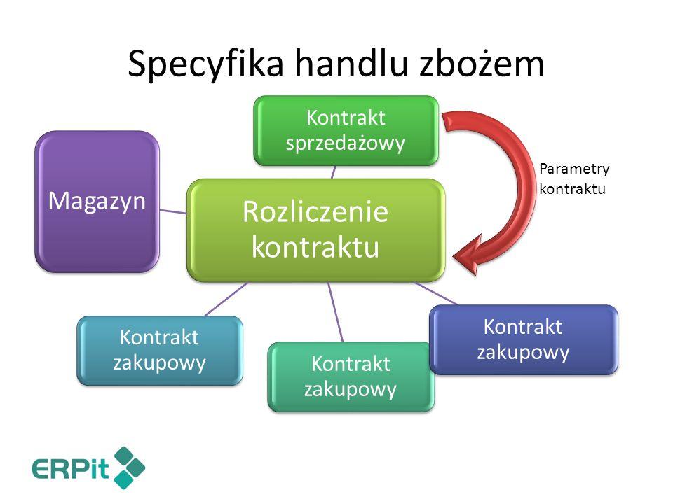 Specyfika handlu zbożem Rozliczenie kontraktu Kontrakt sprzedażowy Kontrakt zakupowy Magazyn Parametry kontraktu