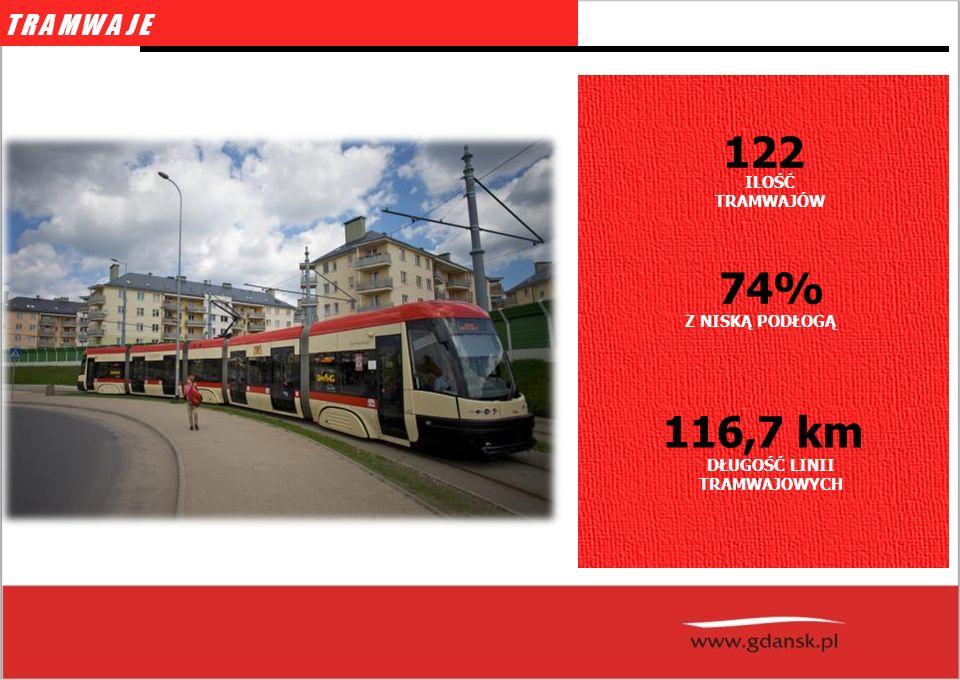 fot: schopenhauer.net TRAMWAJE ILOŚĆ TRAMWAJÓW 122 Z NISKĄ PODŁOGĄ 74% DŁUGOŚĆ LINII TRAMWAJOWYCH 116,7 km