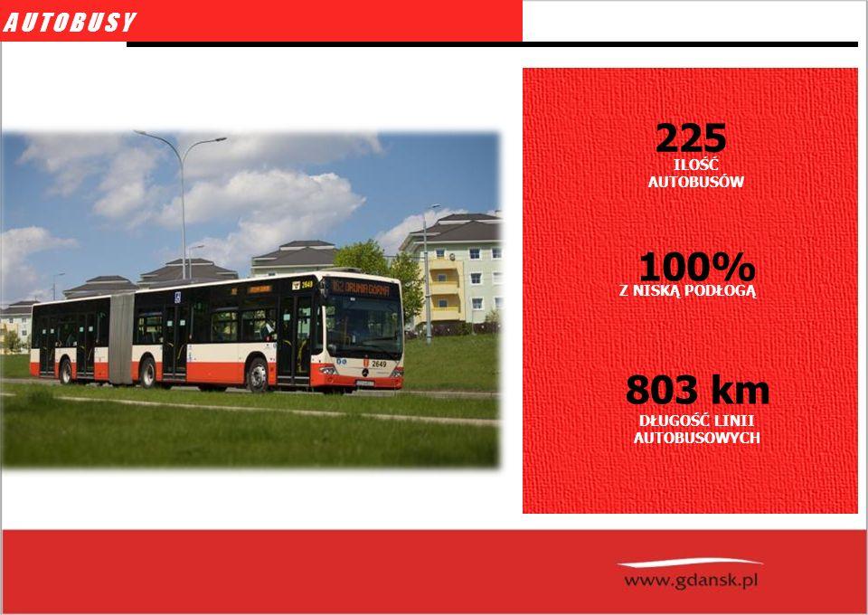 fot: schopenhauer.net AUTOBUSY ILOŚĆ AUTOBUSÓW 225 Z NISKĄ PODŁOGĄ 100% DŁUGOŚĆ LINII AUTOBUSOWYCH 803 km