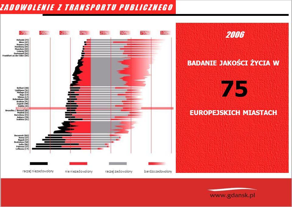 ZADOWOLENIE Z TRANSPORTU PUBLICZNEGO 2006 BADANIE JAKOŚCI ŻYCIA W 75 EUROPEJSKICH MIASTACH raczej niezadowolony nie niezadowolony bardzo zadowolony raczej zadowolony