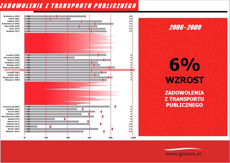fot: schopenhauer.net 2006 - 2009 ZADOWOLENIE Z TRANSPORTU PUBLICZNEGO ZADOWOLENIA Z TRANSPORTU PUBLICZNEGO 6% WZROST