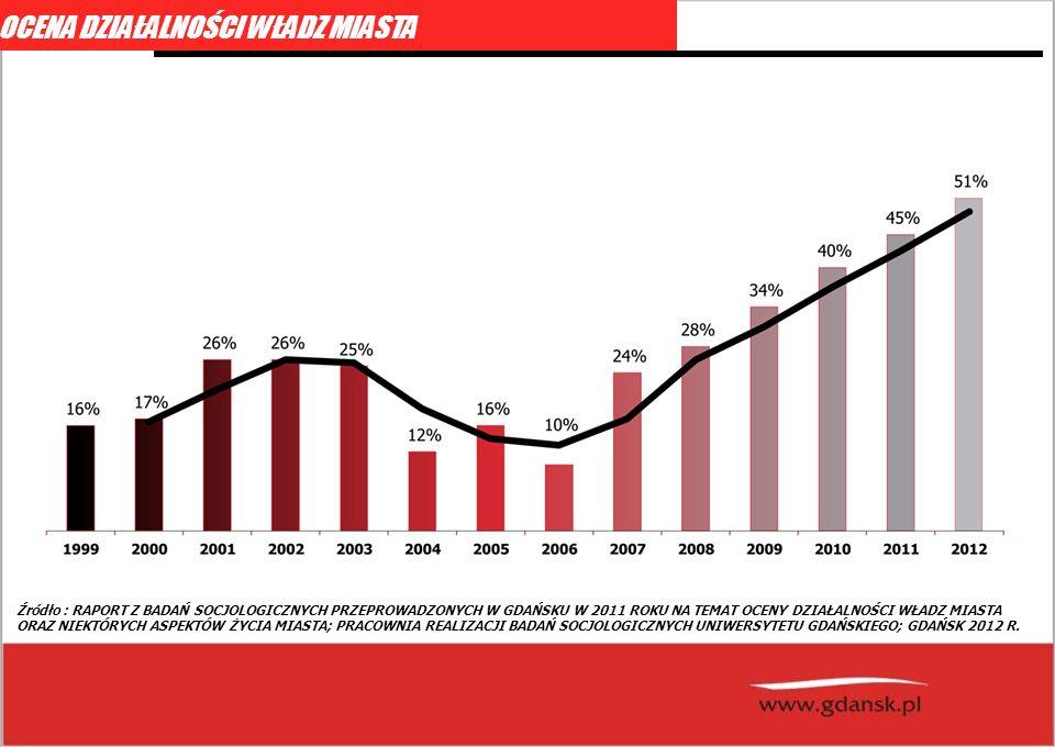fot: schopenhauer.net Źródło : RAPORT Z BADAŃ SOCJOLOGICZNYCH PRZEPROWADZONYCH W GDAŃSKU W 2011 ROKU NA TEMAT OCENY DZIAŁALNOŚCI WŁADZ MIASTA ORAZ NIEKTÓRYCH ASPEKTÓW ŻYCIA MIASTA; PRACOWNIA REALIZACJI BADAŃ SOCJOLOGICZNYCH UNIWERSYTETU GDAŃSKIEGO; GDAŃSK 2012 R.