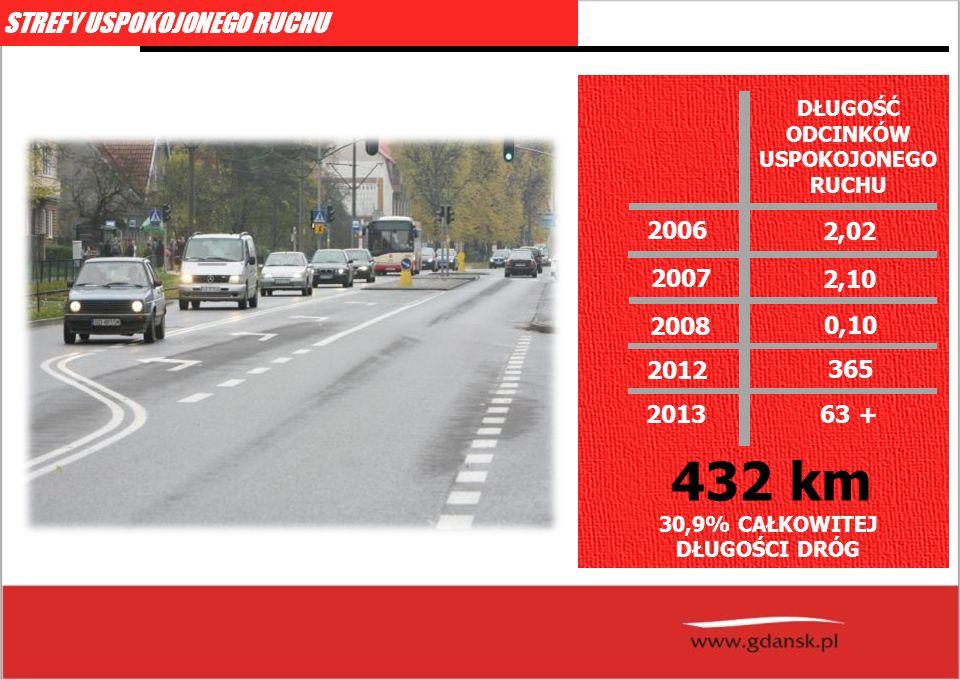 STREFY USPOKOJONEGO RUCHU 2006 2,02 2007 DŁUGOŚĆ ODCINKÓW USPOKOJONEGO RUCHU 2,10 2008 2012 0,10 365 2013 63 + 432 km 30,9% CAŁKOWITEJ DŁUGOŚCI DRÓG