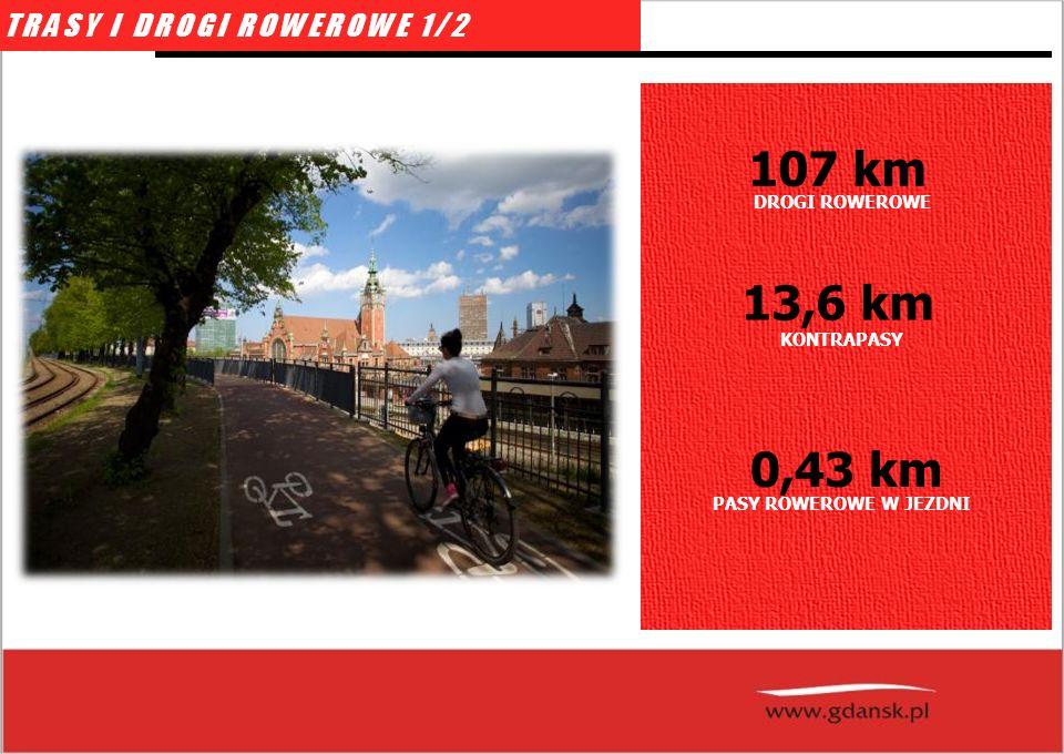 TRASY I DROGI ROWEROWE 1/2 DROGI ROWEROWE 107 km KONTRAPASY 13,6 km PASY ROWEROWE W JEZDNI 0,43 km