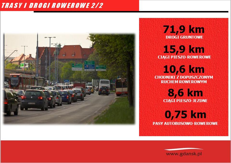 DROGI GRUNTOWE 71,9 km CIĄGI PIESZO-ROWEROWE 15,9 km CHODNIKI Z DOPUSZCZONYM RUCHEM ROWEROWYM 10,6 km CIĄGI PIESZO-JEZDNE 8,6 km PASY AUTOBUSOWO-ROWEROWE 0,75 km TRASY I DROGI ROWEROWE 2/2