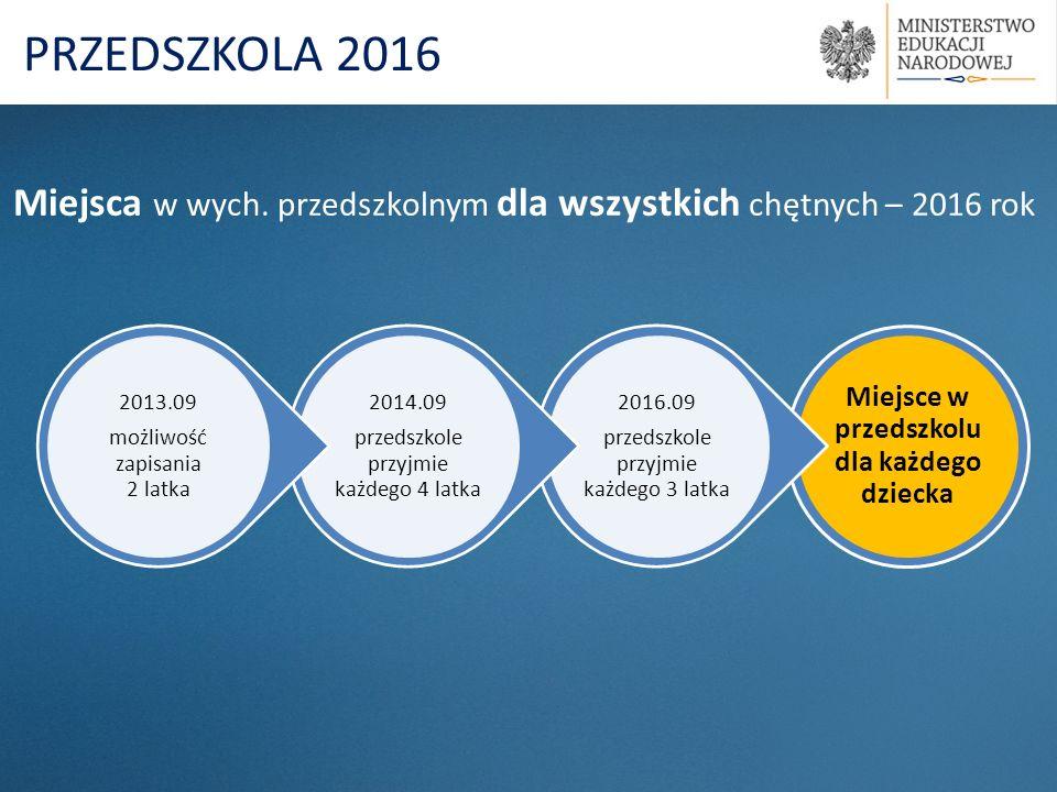 Miejsce w przedszkolu dla każdego dziecka 2016.09 przedszkole przyjmie każdego 3 latka 2014.09 przedszkole przyjmie każdego 4 latka 2013.09 możliwość