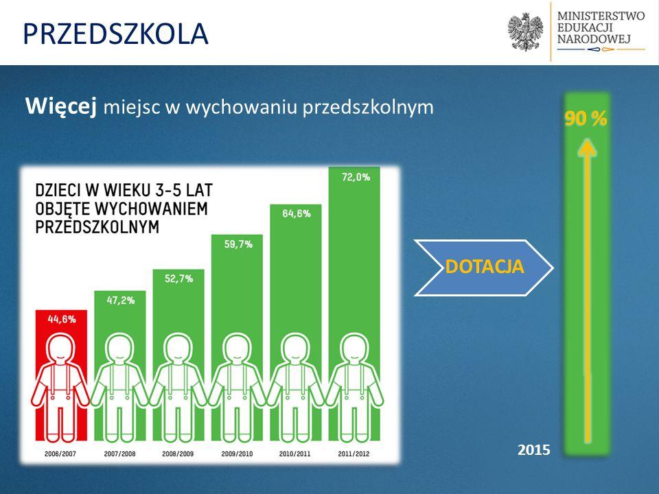 Więcej miejsc w wychowaniu przedszkolnym 90 % 2015 DOTACJA PRZEDSZKOLA